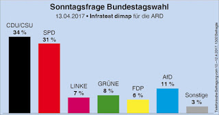 2018-09-11 Umfrage Bundestagswahl Sonntagsfrage Ostern 2017