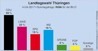 2018-09-11 Umfrage Thüringen Ostern 2017