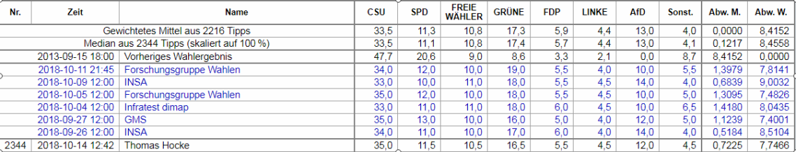 2018-12-05 Bayernwahl Wahlrecht.de Tippspiel
