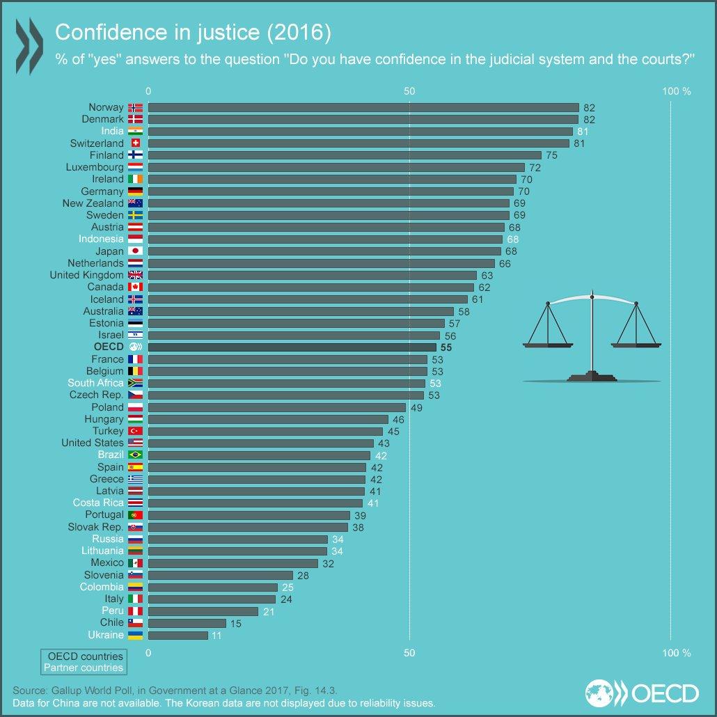 2019-01-10 OECD Trust in Justice