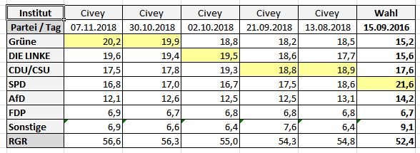 2019-01-27 AGH-Wahl Berlin Civey 2018-11-07