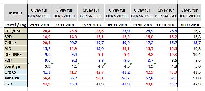 2019-03-17 Civey Sonntagsfrage 2018-11-29