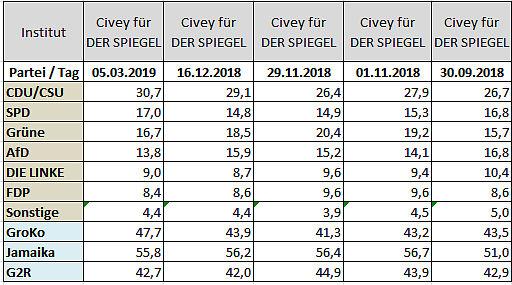 2019-03-05 Sonntagsfrage Bund Civey