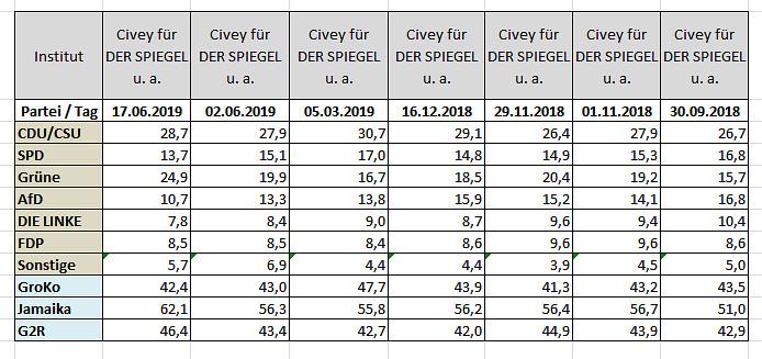 2019-06-17 Sonntagsfrage Bund Civey