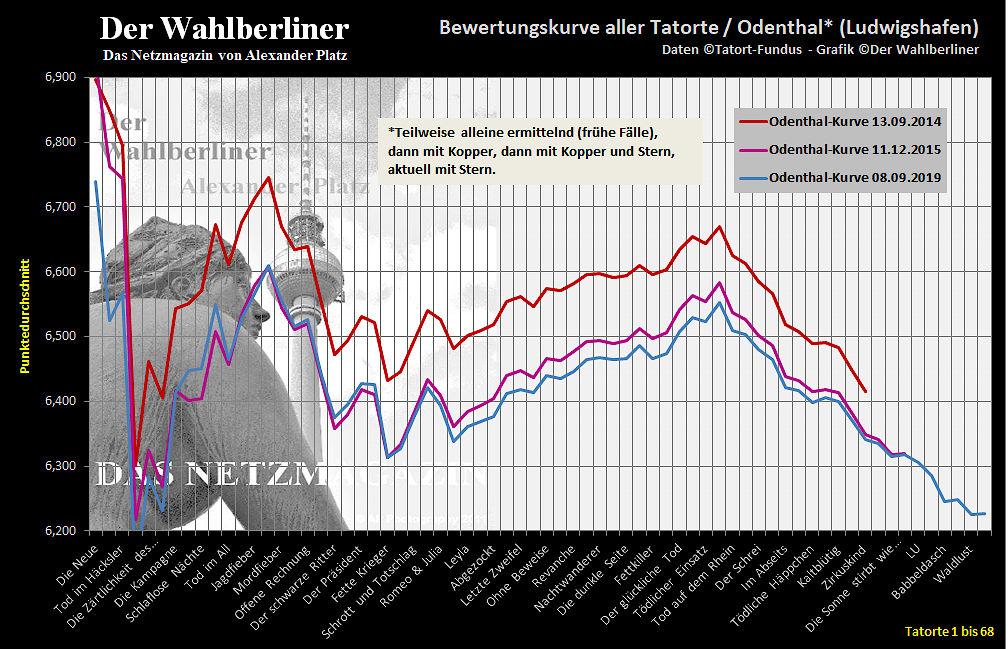 2019-09-08-tatorte-odenthal-bewertungskurve