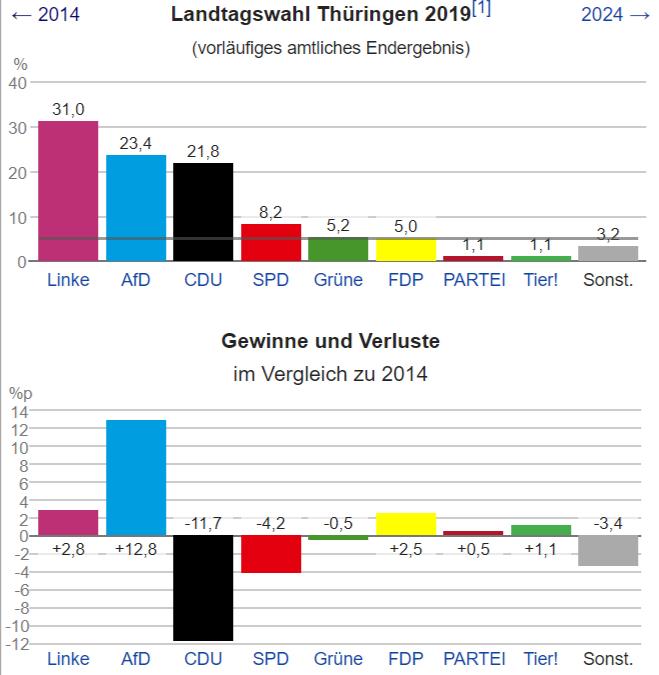 FireShot Capture 101 - Landtagswahl in Thüringen 2019 – Wikipedia - de.wikipedia.org