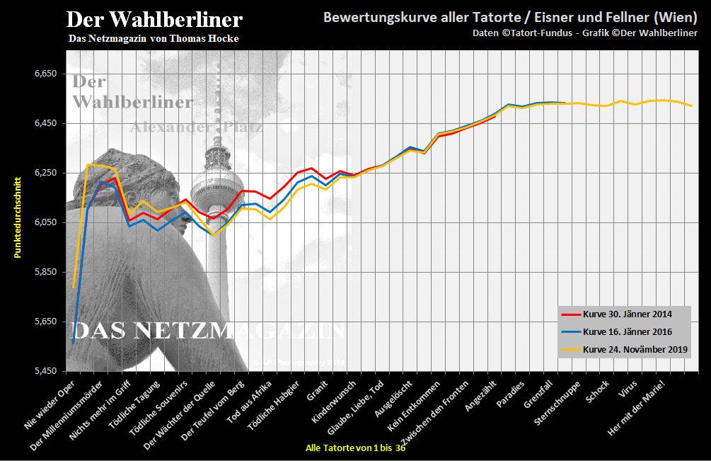 2019-11-24 Bewertungskurve Tatorte Eisner Fellner ORF Wien