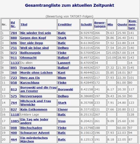 2020-05-23 Tatort 1133 Du allein Lannert Bootz Rangliste FUnduste 2020-05-24 22-09 Uhr
