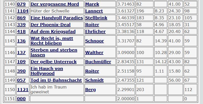 2020-09-27 Tatort 1138 Rebland Der schlechteste Fall aller Zeiten