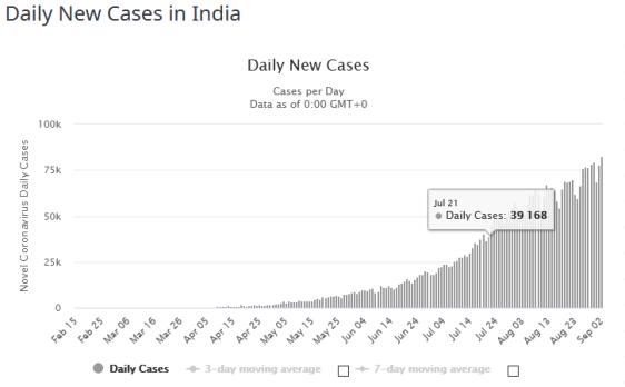 FireShot Capture 180 - India Coronavirus_ 3,872,670 Cases and 67,669 Deaths - Worldometer_ - www.worldometers.info