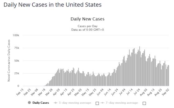 FireShot Capture 186 - United States Coronavirus_ 6,293,957 Cases and 190,039 Deaths - World_ - www.worldometers.info