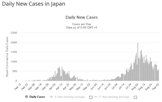 FireShot Capture 189 - Japan Coronavirus_ 69,001 Cases and 1,307 Deaths - Worldometer_ - www.worldometers.info