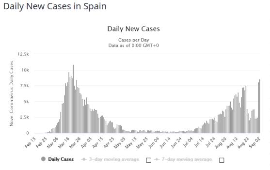 FireShot Capture 195 - Spain Coronavirus_ 479,554 Cases and 29,194 Deaths - Worldometer_ - www.worldometers.info