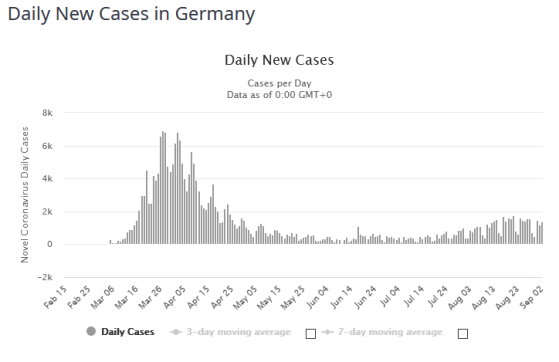 FireShot Capture 198 - Germany Coronavirus_ 247,926 Cases and 9,395 Deaths - Worldometer_ - www.worldometers.info