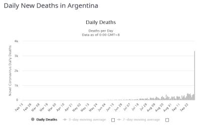 FireShot Capture 215 - Argentina Coronavirus_ 765,002 Cases and 20,288 Deaths - Worldometer_ - www.worldometers.info