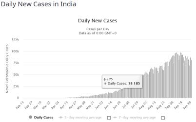 FireShot Capture 218 - India Coronavirus_ 6,397,896 Cases and 99,833 Deaths - Worldometer_ - www.worldometers.info