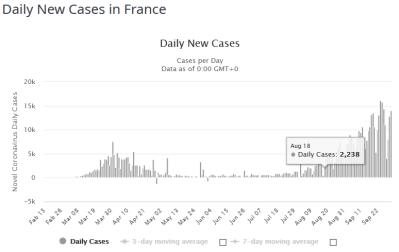 FireShot Capture 221 - France Coronavirus_ 577,505 Cases and 32,019 Deaths - Worldometer_ - www.worldometers.info