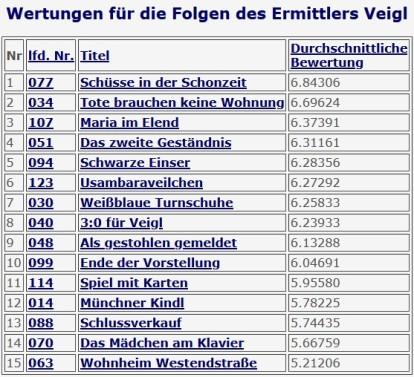 2020-12-01 Tatort 123 Usambaraveilchen BR München Veigl-Ranking Tatort-Fundus