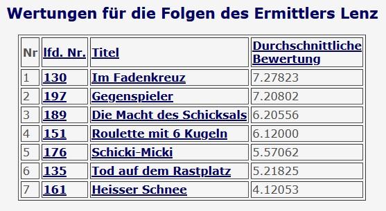 2020-12-03 Tatort 135 Tod auf dem Rastplatz Lenz Helmut Fischer BR München