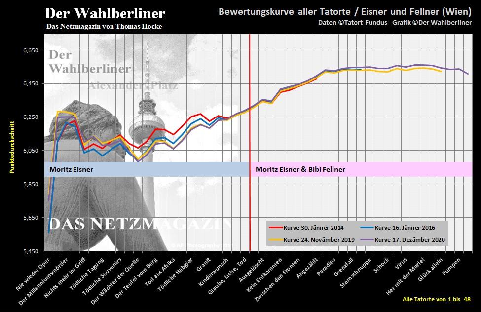 2020-12-17 Tatorte Eisner Fellner Bewertungskurve
