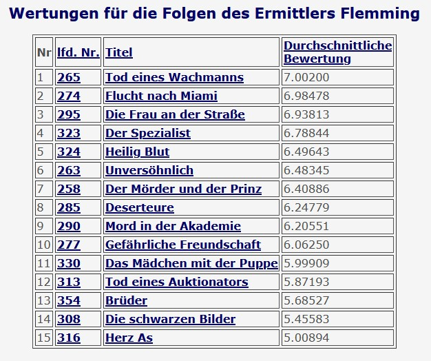 2020-12-19 Tatort 330 Dad Mädchen mit der Puppe Flemming Wertungen Flemming Tatort-Fundus