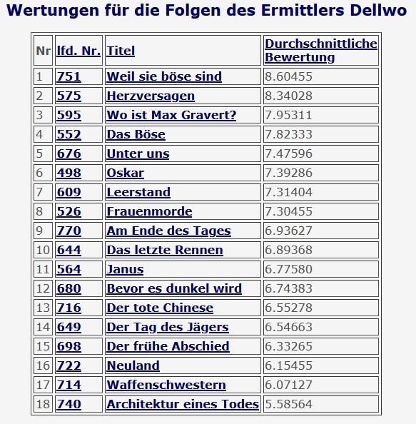 2021-01-14 Tatort 564 Janus Sänger Dellwo Jörg Schüttauf Andrea Sawatzki HR Frankfurt interne Rangliste