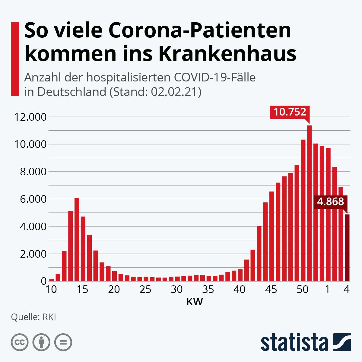 2021-02-04 Hospitalisierung so viele kommen ins Krankenhaus