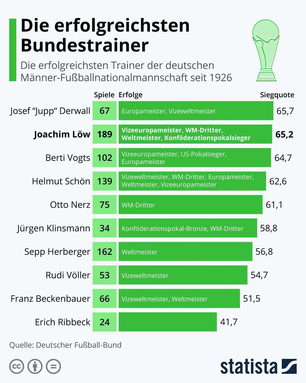 2021-03-13 Bundestrainer nach Erfolgsquoten