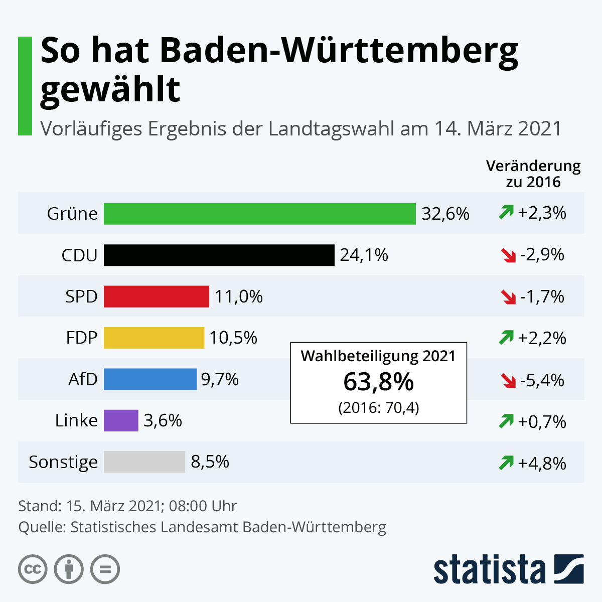 2021-03-15 Baden-Württemberg LTW 21
