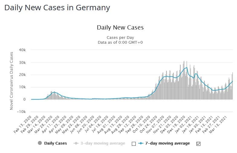 2021-03-26 Zahlen Deutschland bis 2021-03-26